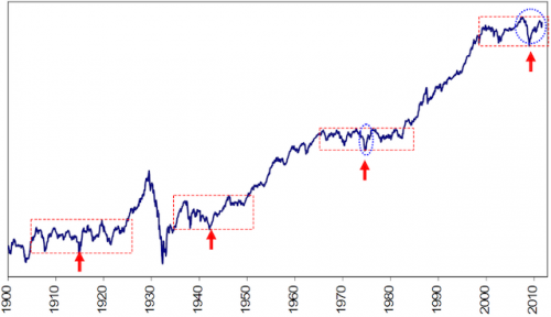 historical dow