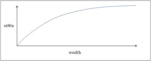 utility-of-wealth